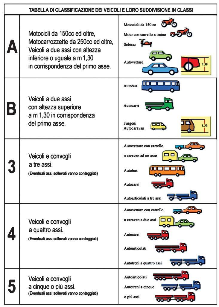 classificazione_veicoli